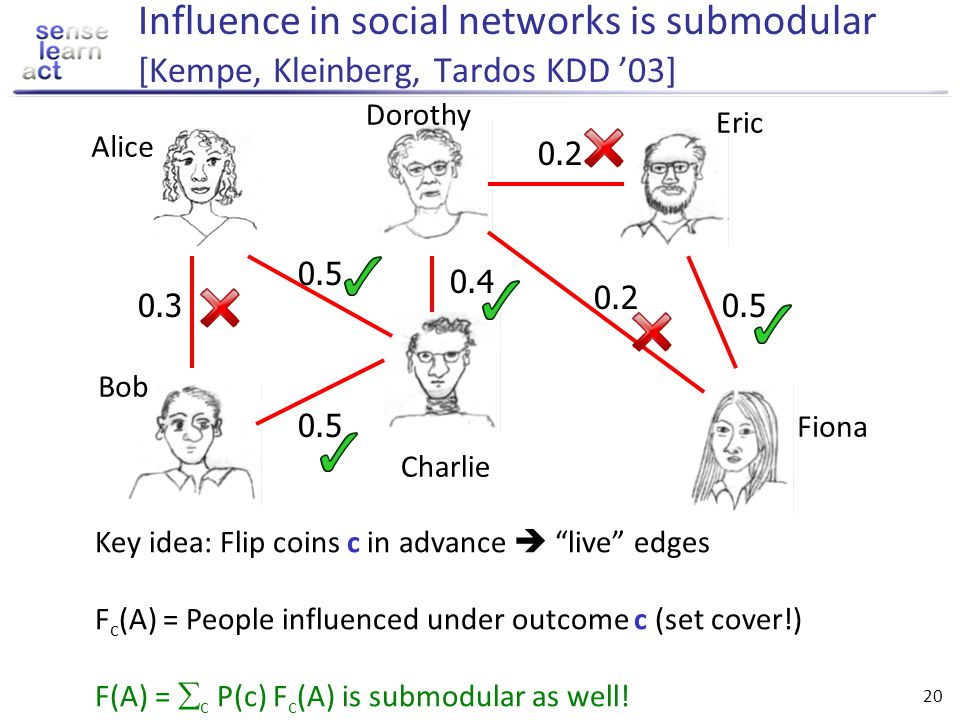 Influence in social networks is submodular [Kempe, Kleinberg, Tardos KDD '03]
